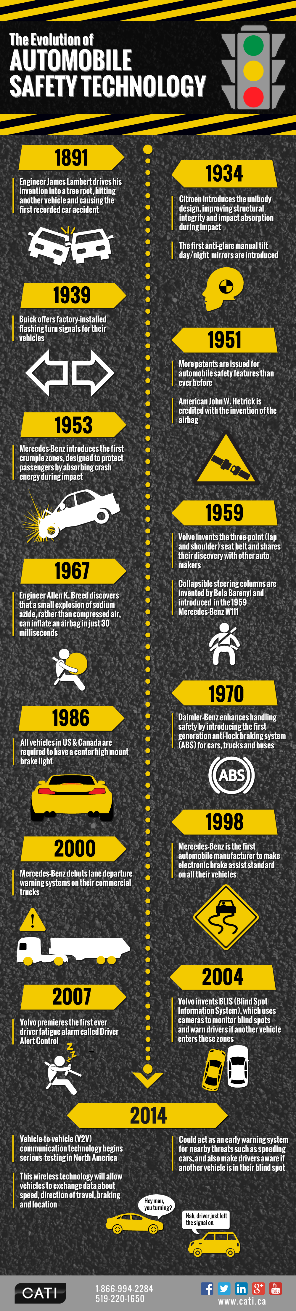 Infographic: The Evolution of Automobile Safety Technology