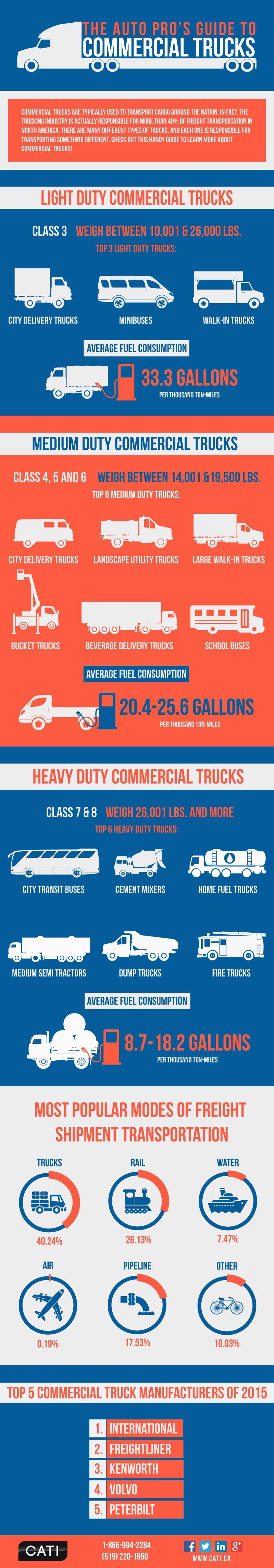 CATI-Infographic